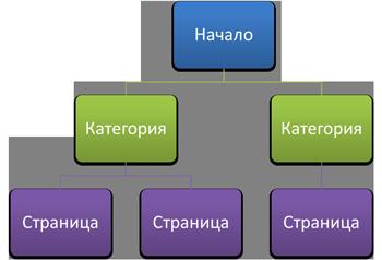 Структуриране на съдържанието на уеб сайт
